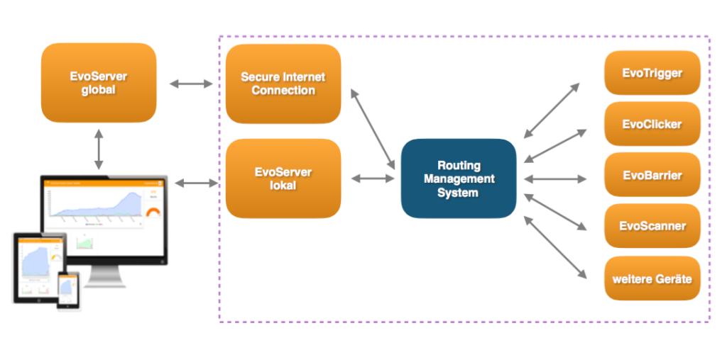 Systemschema der Besucherzählsysteme
